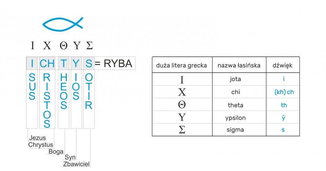 ICHTYS - RYBA